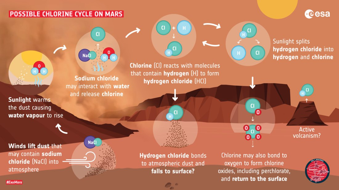 how, hydrogen, chloride, may, be, created, on, mars, pillars
